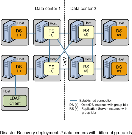 OpenDS 2.0 Replication Groups with multiple data-centers
