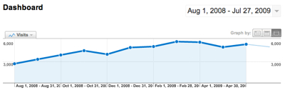 OpenDS.org Monthly visits