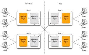 OpenDJ Servers Replication